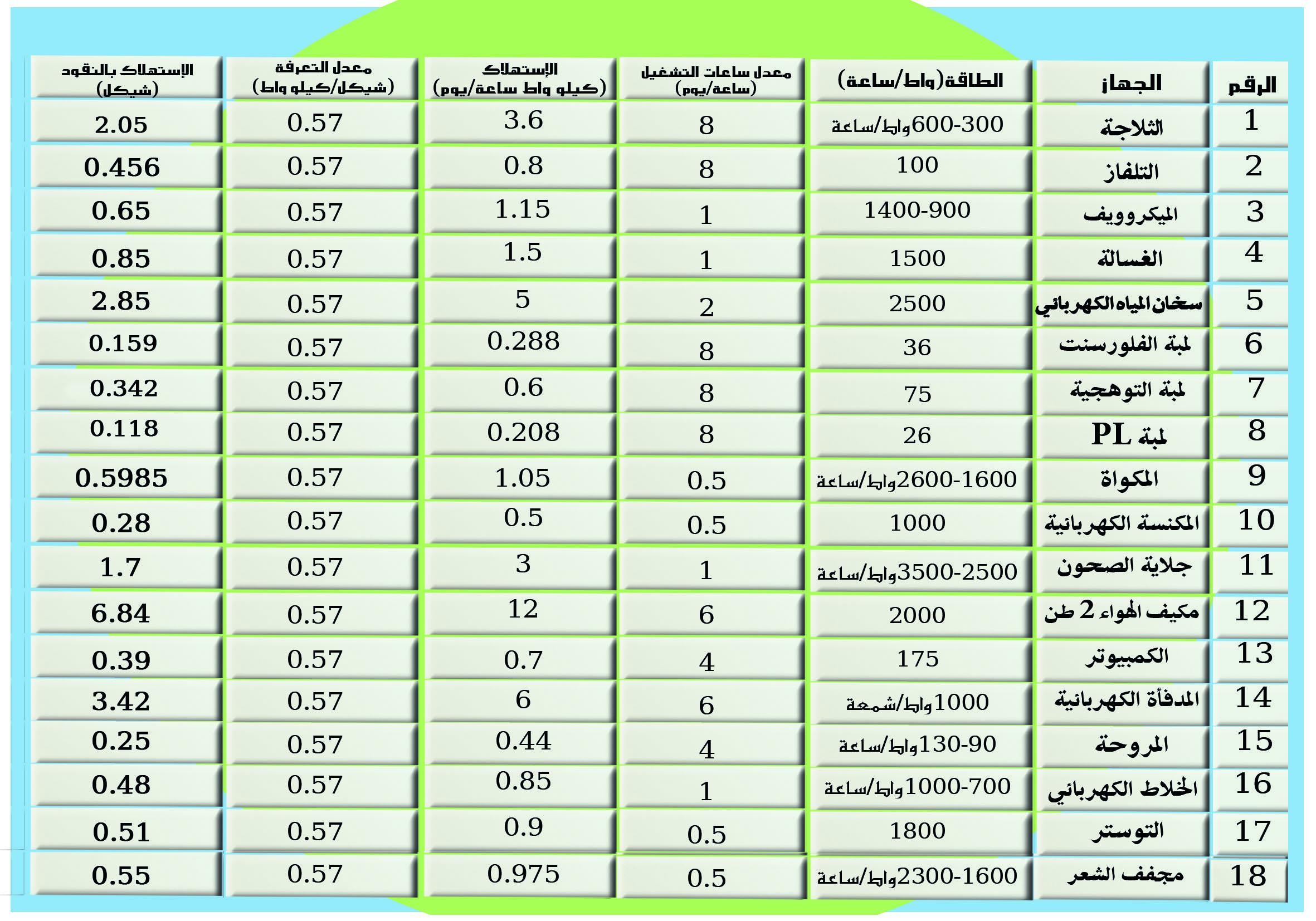 اسعار الكهرباء في فلسطين