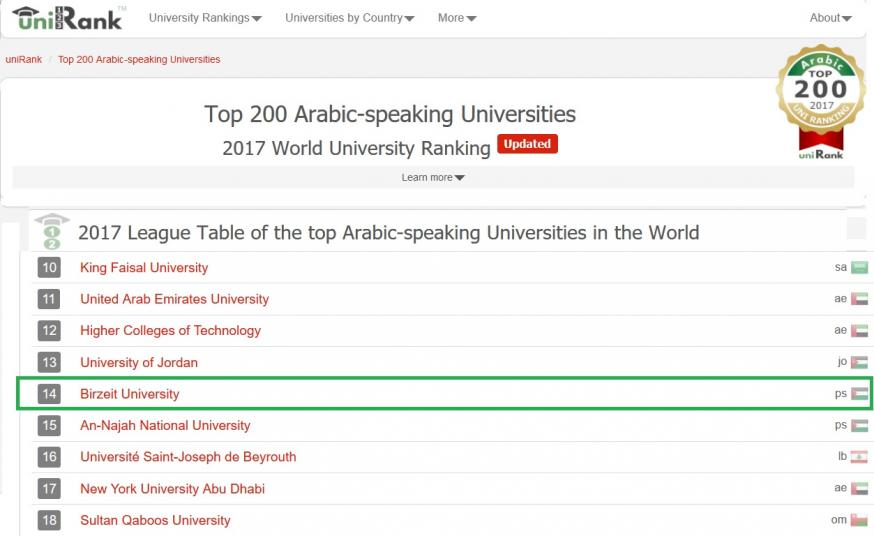 جامعة بيرزيت الأولى فلسطينياً والرابعة عشرة عربياً