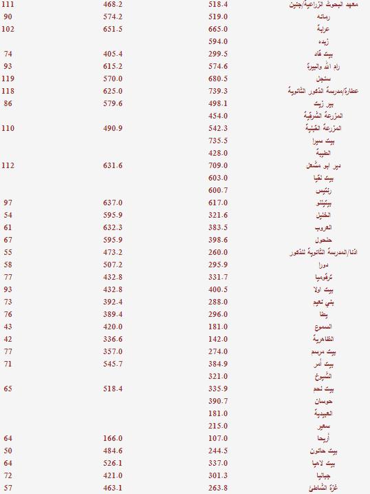 اكثر المناطق الفلسطينية هطولا للأمطار