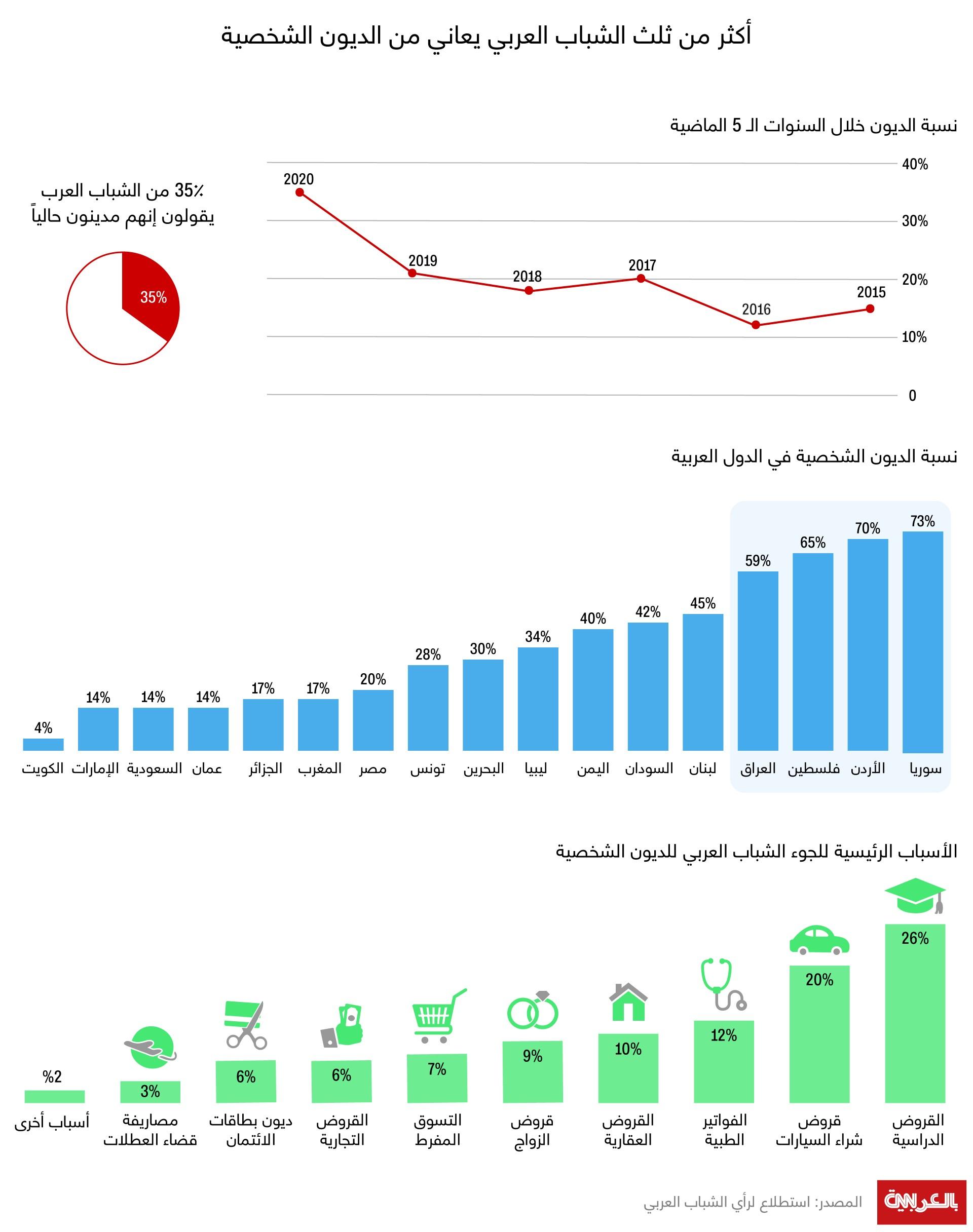 Arab-Youth-Survey-2020-debt-XD_0